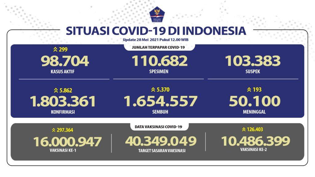 Program vaksinasi Covid-19 per Jumat (28/5/2021 jumlah penerima melebihi 16 juta orang